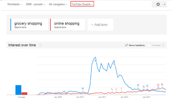 youtube search-online shopping