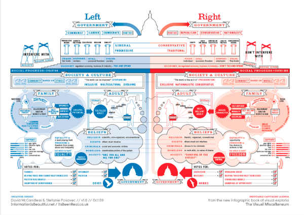 government-left and right-infographic
