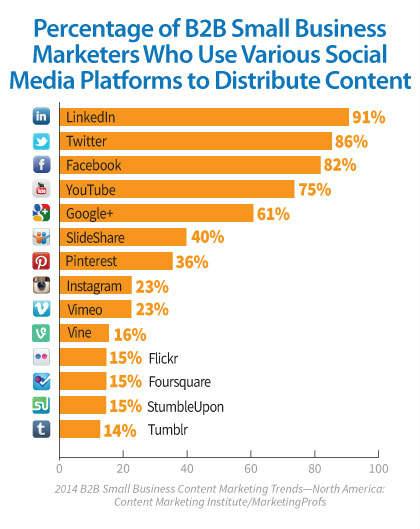 graph-percentage b2b sb marketers