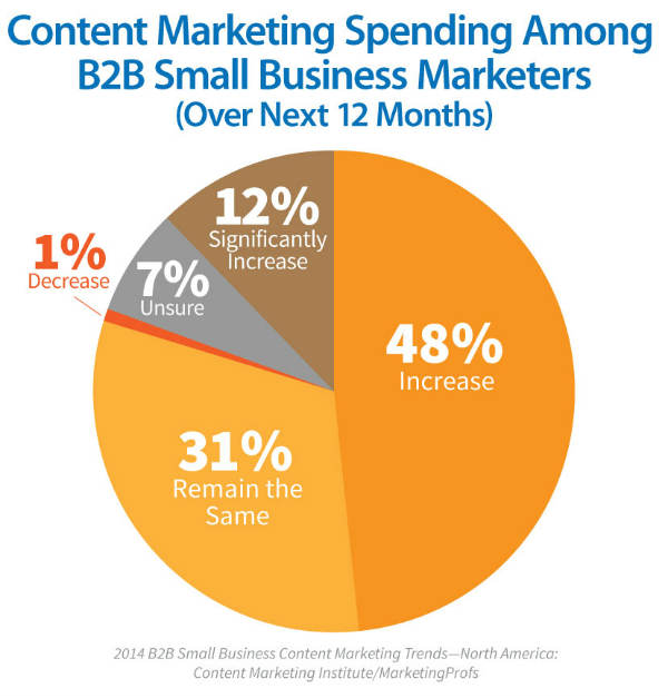 B2B Content Marketing Success on the Rise for Small Businesses