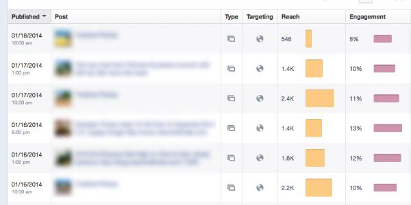 individual post performance listing