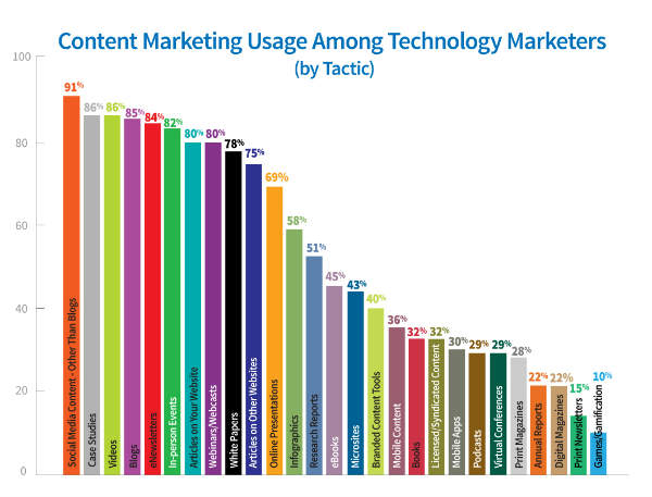 Technology Marketers Urgently Need to Document Their Content Marketing Strategy