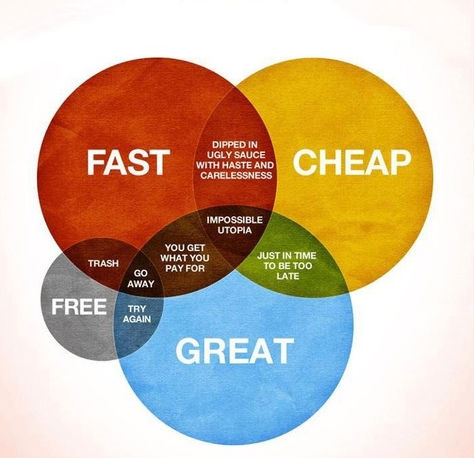colorful venn diagram-fast-cheap-great