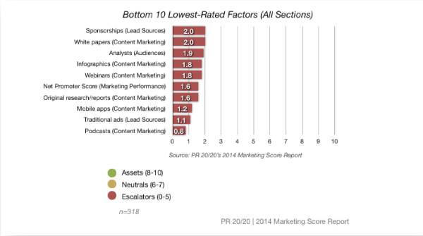 Prove Content Marketing ROI with a Performance Scorecard
