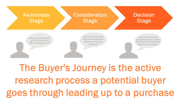 image-buyer's journey-stages