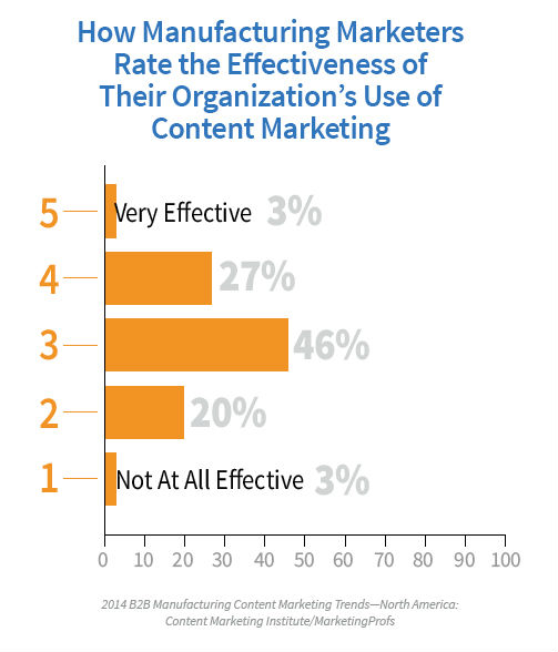 manufacturing-effective-content-marketing