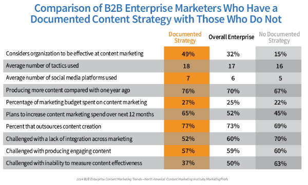 chart-content strategy comparison