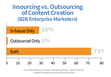 bar chart-insourcing vs. outsourcing