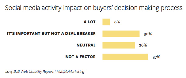 chart-buyers rate social media importance