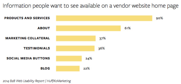 chart-info people want vendor home page
