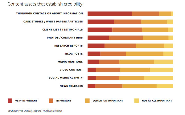 chart-elements establish website credibility