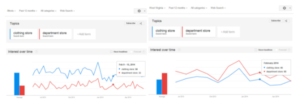 graph comparing regional search terms