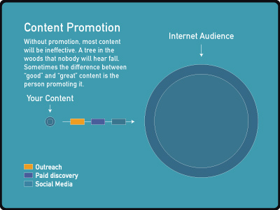 graphic-content promotion-internet audience