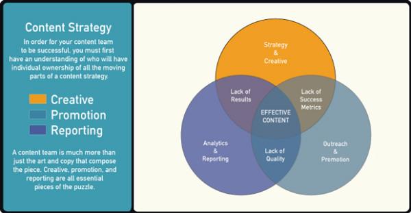 venn diagram-content strategy info