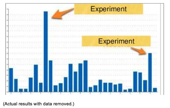 bar graph-experiment arrows