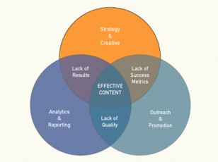 venn diagram-effective  content