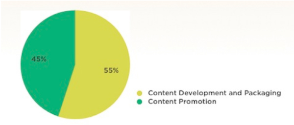 pie chart-content development