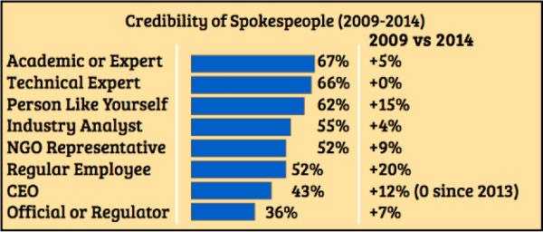 graph-spokespeople credibility