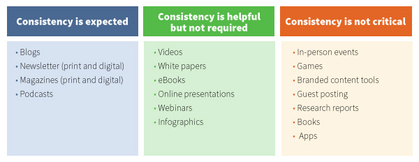 content-marketing-type-consistency