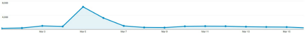 graph showing March 5 traffic spark