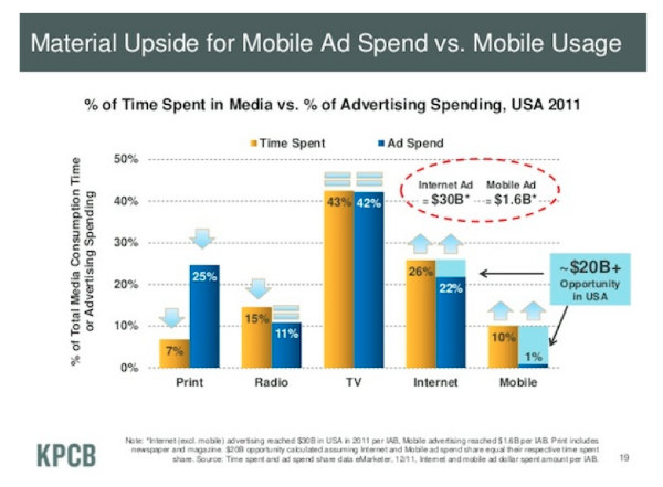 bar chart-ad spend vs. mobile usage