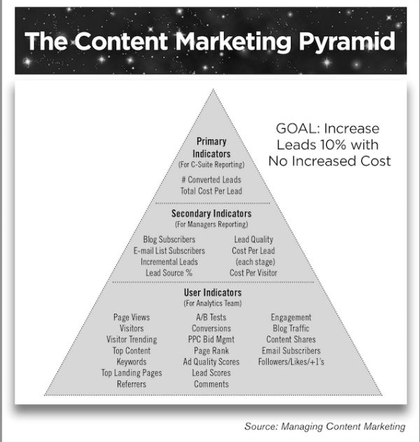 pyramid-content marketing indicators