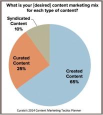 pie chart-content marketing mix