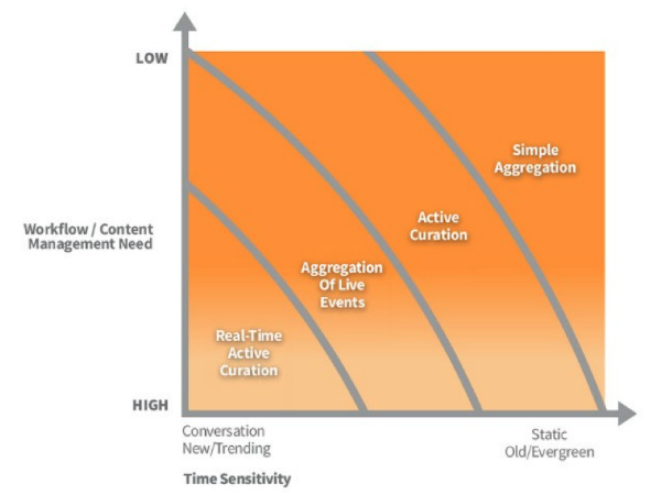 chart on content curation