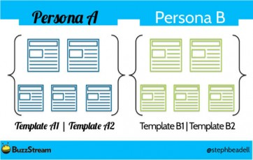 template example-persona A-persona B