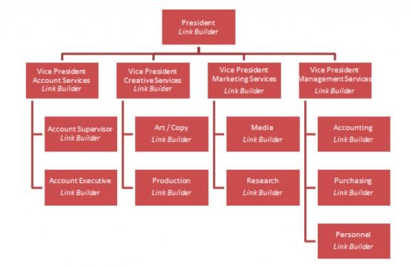 link-builder-org-chart