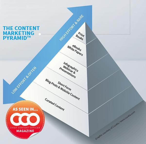ContentPyramidCCO