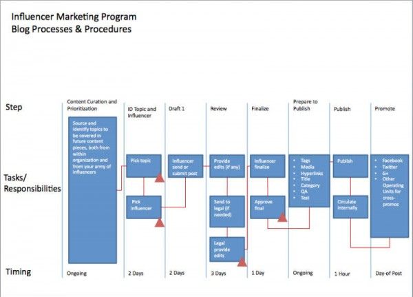 example-process template