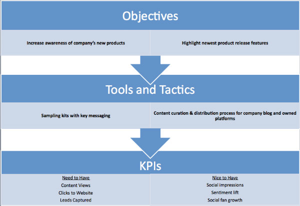 blue arrows-breakdown-objectives-tools-tactics-KPIs