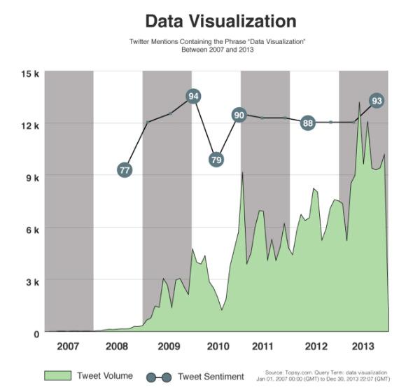 bar charts-data visualization figures