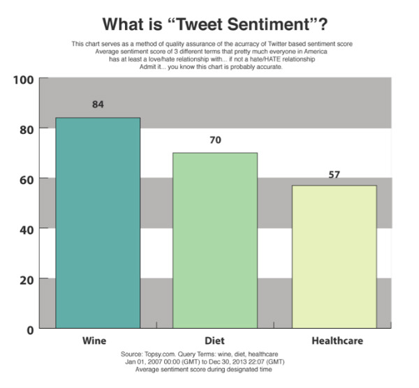 bar graphs-tweet sentiment examples