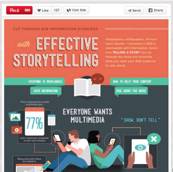 example-effective storytelling infographic