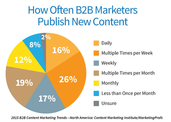 pie chart-how often b2b marketers publish