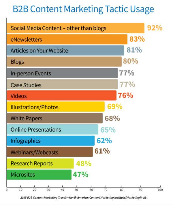 2015-b2b-content-tactics
