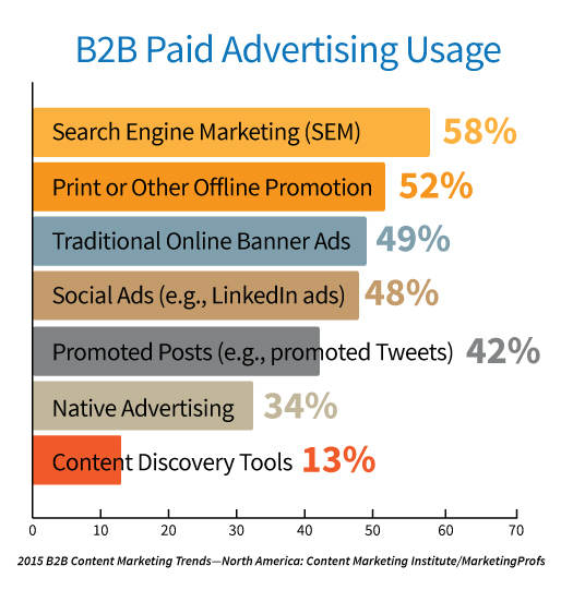 chart-paid advertising usage