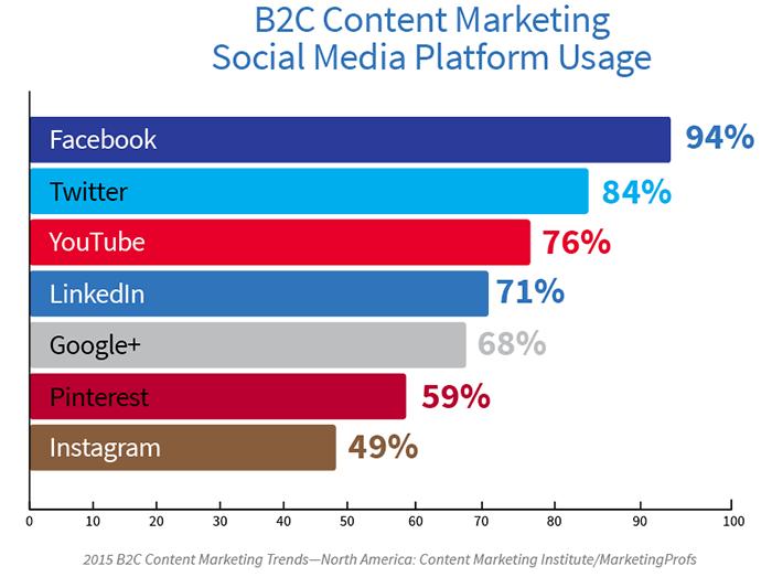 Social Media Advertising & Paid Social Guide