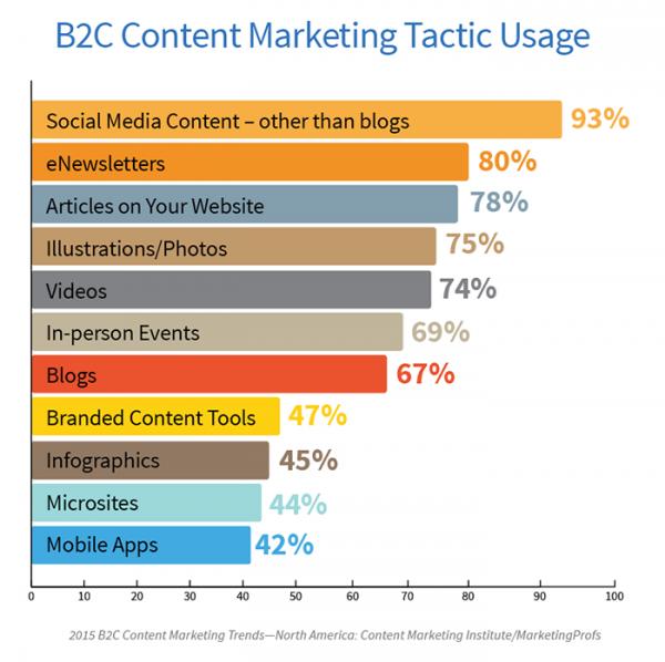 blogging effect