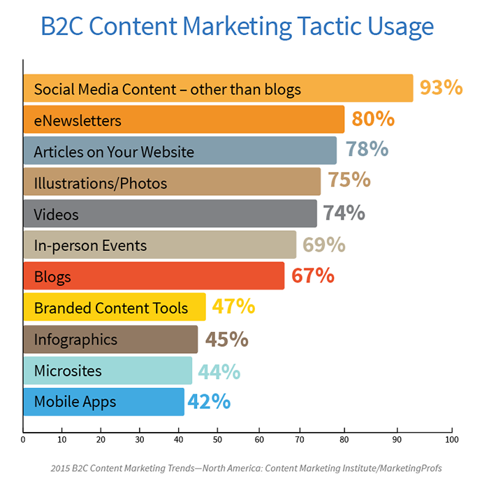 New Content Marketing Research: B2C Challenged with Measurement