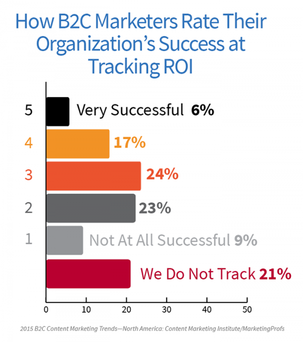B2C_TrackingROI