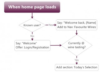 home-page-adaptive-flowchart
