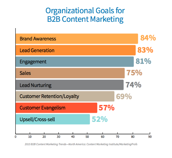 chart-percentages-b2b goals