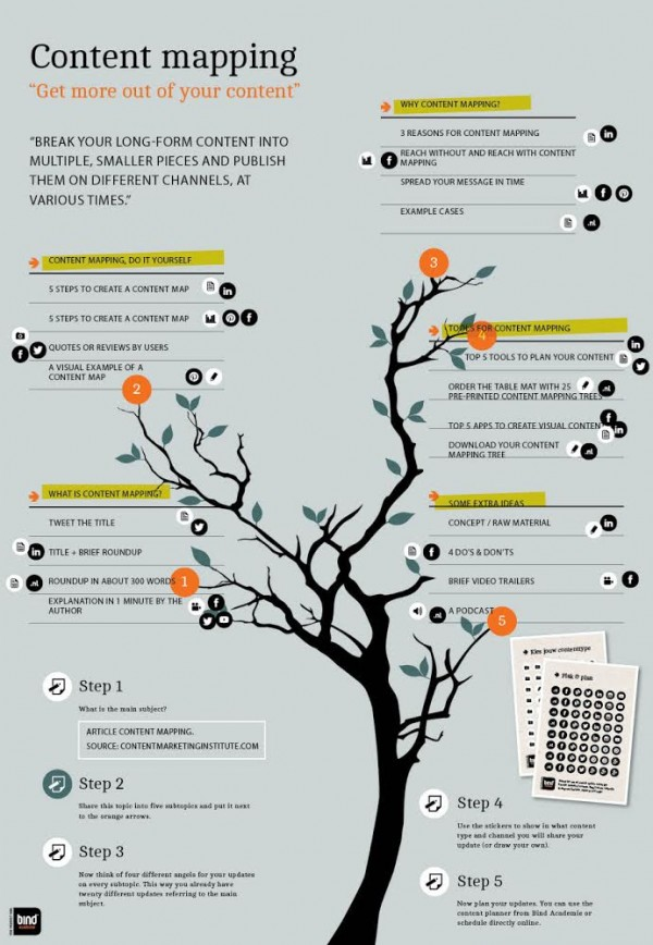 Content mapping tools and 5 mind map steps content tree 11514 ccuart Images
