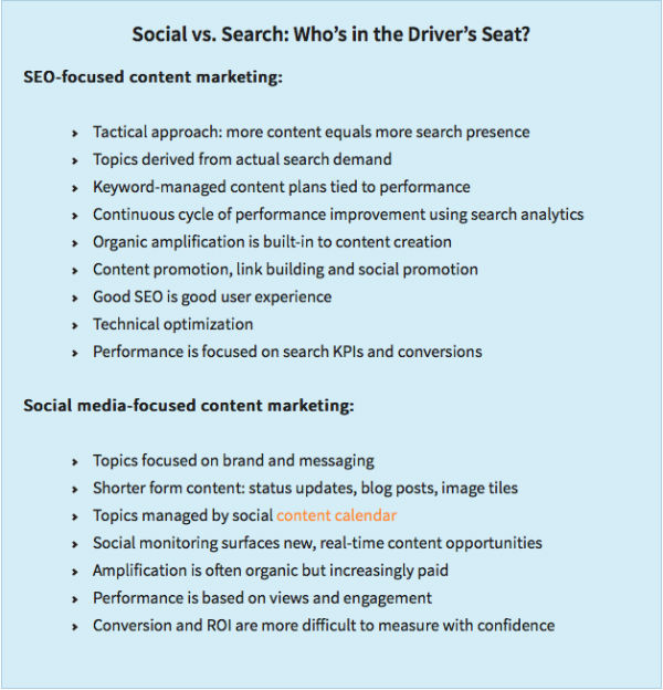 15-Point Seo Plan: Keywords, Links And Content Strategy