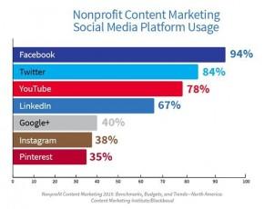 Content Marketing Institute Nonprofit Infographic