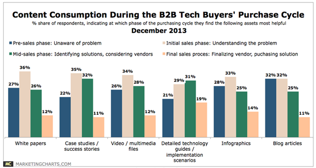content-consumption-during-b2b-buyer-cycle image 6