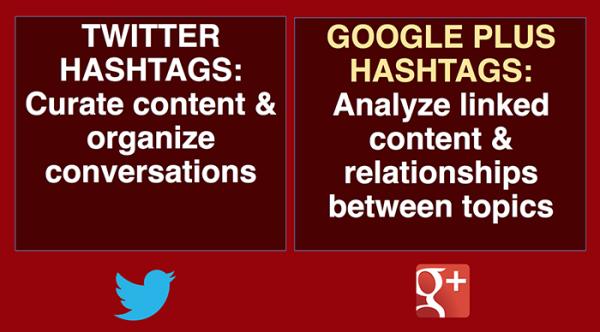 google-plus-twitter-hashtags_image 4